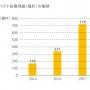 社会的インパクト投資フォーラム開催/日本の社会的インパクト投資市場は718億円と推計